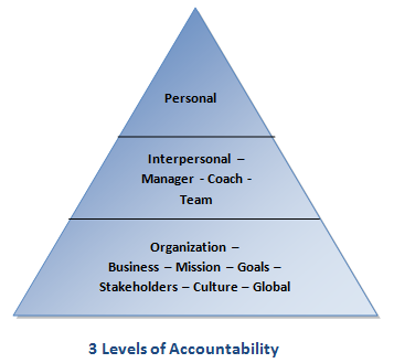 3-Levels-of-Accountability